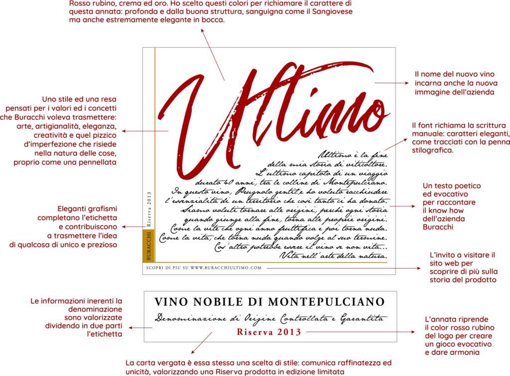 Spiegazione dell'etichetta realizzata per Ultimo, Riserva 2013 di Az. Agr. Buracchi